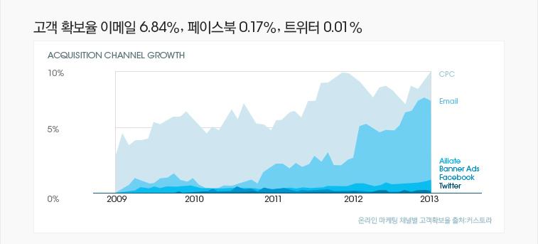 고객 확보율 이메일6.84%, 페이스북0.17%, 트위터0.01%